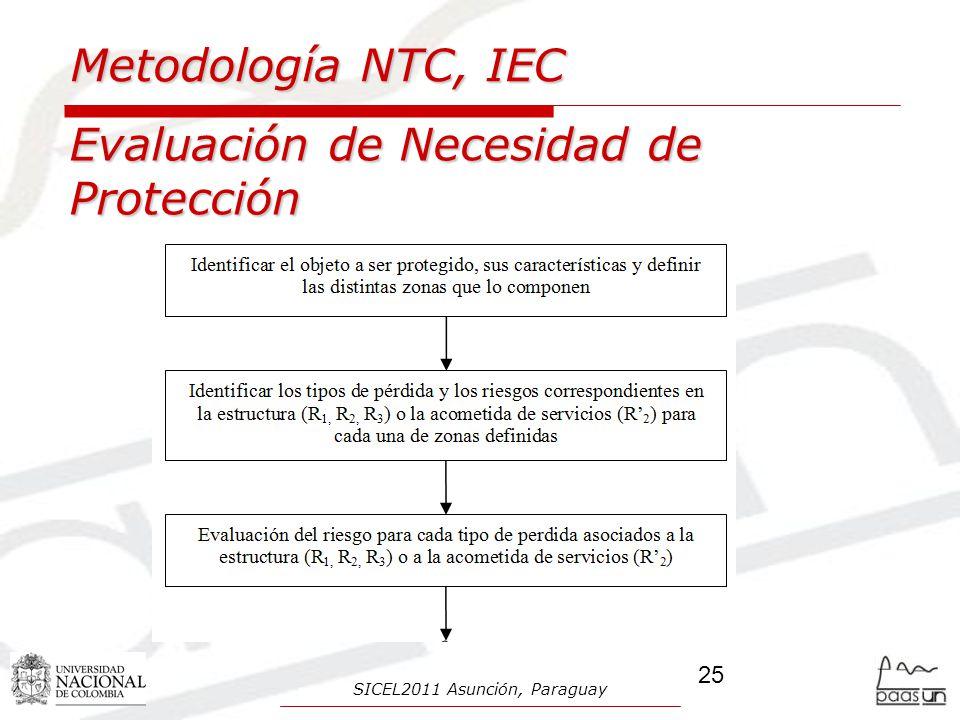 Metodología NTC, IEC Evaluación de Necesidad de Protección 25 SICEL2011 Asunción, Paraguay