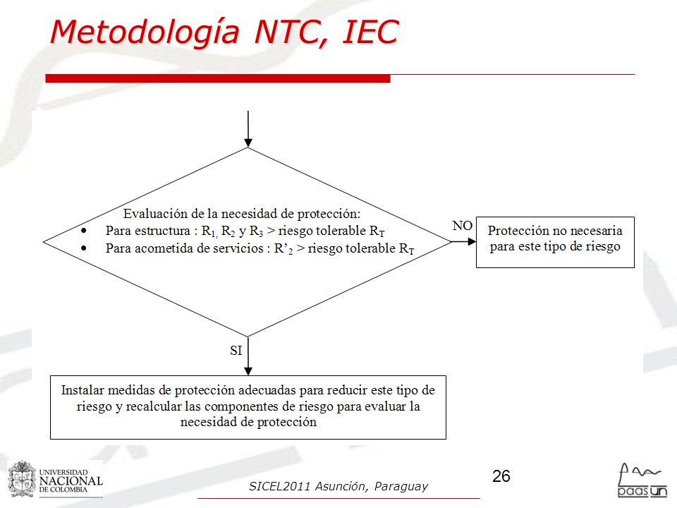 Metodología NTC, IEC 26 SICEL2011 Asunción, Paraguay
