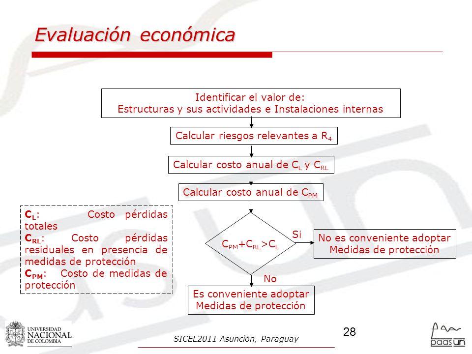 Identificar el valor de: Estructuras y sus actividades e Instalaciones internas Calcular riesgos relevantes a R 4 Calcular costo anual de C L y C RL C