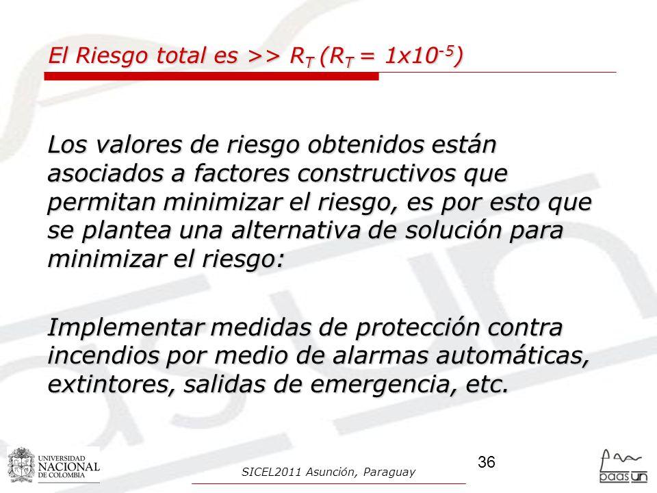 El Riesgo total es >> R T (R T = 1x10 -5 ) Los valores de riesgo obtenidos están asociados a factores constructivos que permitan minimizar el riesgo,