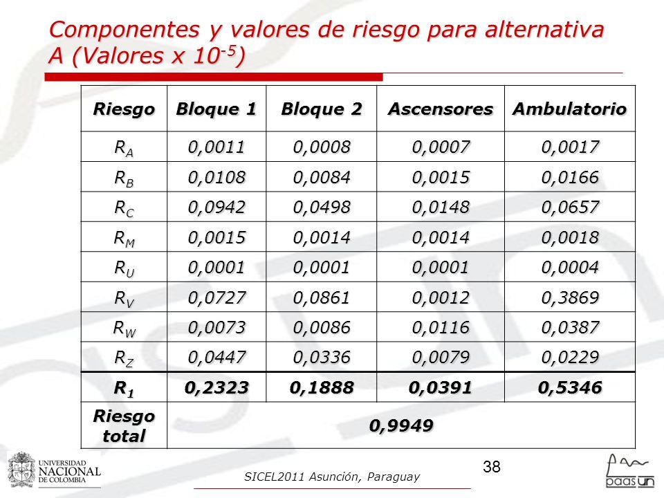 Componentes y valores de riesgo para alternativa A (Valores x 10 -5 ) Riesgo Bloque 1 Bloque 2 AscensoresAmbulatorio RARARARA0,00110,00080,00070,0017 RBRBRBRB0,01080,00840,00150,0166 RCRCRCRC0,09420,04980,01480,0657 RMRMRMRM0,00150,00140,00140,0018 RURURURU0,00010,00010,00010,0004 RVRVRVRV0,07270,08610,00120,3869 RWRWRWRW0,00730,00860,01160,0387 RZRZRZRZ0,04470,03360,00790,0229 R1R1R1R10,23230,18880,03910,5346 Riesgo total 0,9949 38 SICEL2011 Asunción, Paraguay