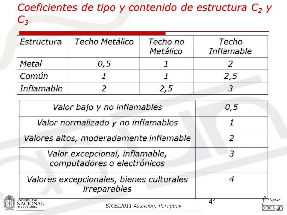 Coeficientes de tipo y contenido de estructura C 2 y C 3 Valor bajo y no inflamables 0,5 Valor normalizado y no inflamables 1 Valores altos, moderadamente inflamable 2 Valor excepcional, inflamable, computadores o electrónicos 3 Valores excepcionales, bienes culturales irreparables 4 Estructura Techo Metálico Techo no Metálico Techo Inflamable Metal0,512 Común112,5 Inflamable22,53 41 SICEL2011 Asunción, Paraguay