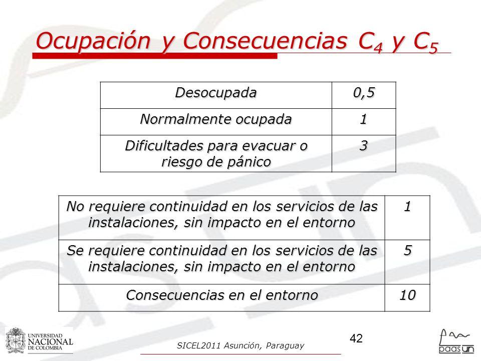 Ocupación y Consecuencias C 4 y C 5 Desocupada0,5 Normalmente ocupada 1 Dificultades para evacuar o riesgo de pánico 3 No requiere continuidad en los servicios de las instalaciones, sin impacto en el entorno 1 Se requiere continuidad en los servicios de las instalaciones, sin impacto en el entorno 5 Consecuencias en el entorno 10 42 SICEL2011 Asunción, Paraguay