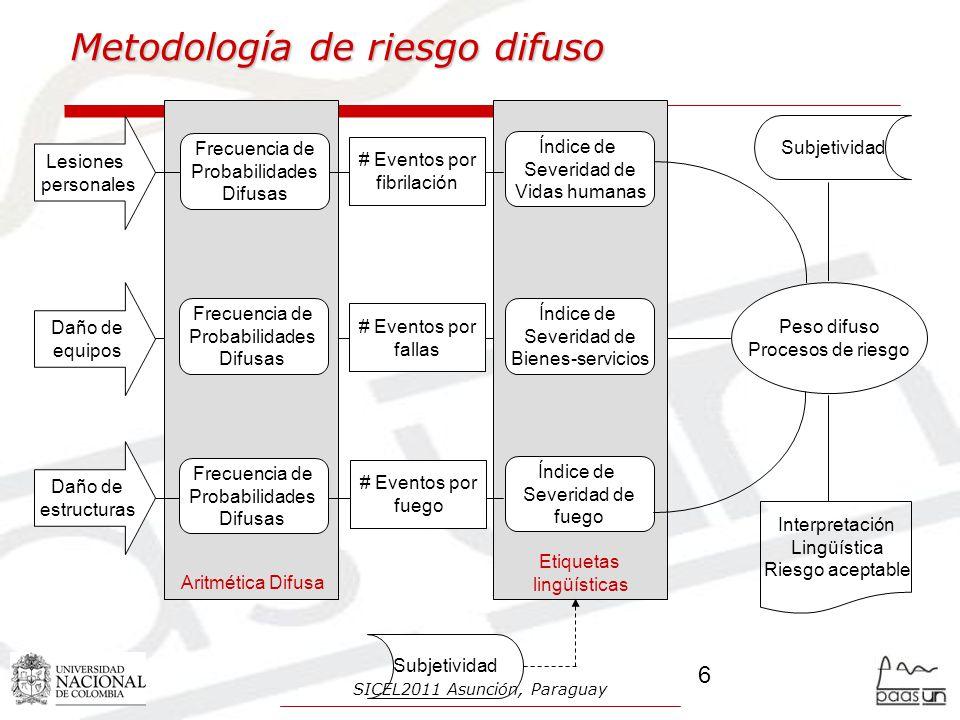 Metodología NTC, IEC Nota: Los componentes del riesgo R4 y R4 se pueden usar para llevar a cabo una comparación de los costos de las pérdidas con y sin medidas de protección 27 SICEL2011 Asunción, Paraguay
