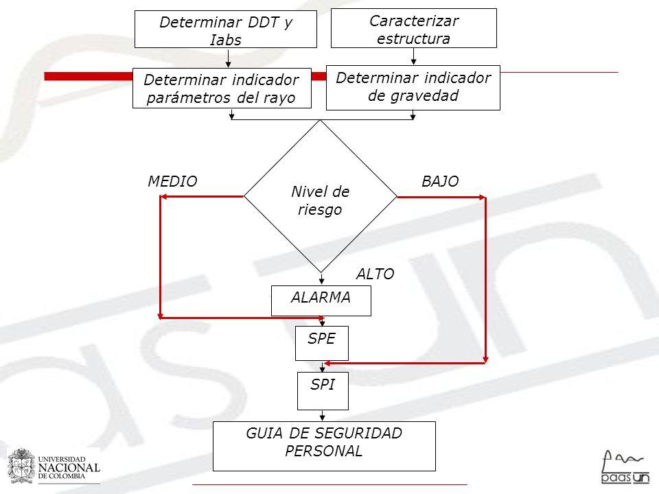 Nivel de riesgo Determinar DDT y Iabs Caracterizar estructura Determinar indicador parámetros del rayo Determinar indicador de gravedad ALARMA SPE SPI