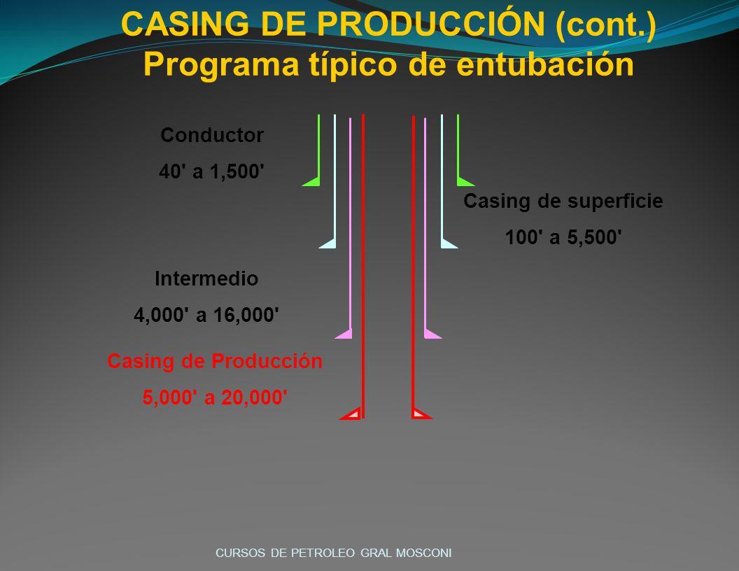 Conductor 40 a 1,500 Casing de superficie 100 a 5,500 Intermedio 4,000 a 16,000 Casing de Producción 5,000 a 20,000 CASING DE PRODUCCIÓN (cont.) Programa típico de entubación CURSOS DE PETROLEO GRAL MOSCONI