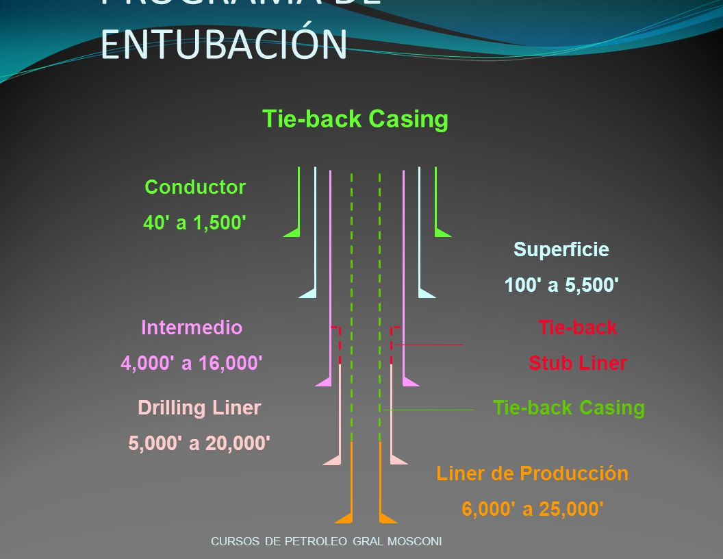 Tie-back Casing POZO PROFUNDO - Cont. PROGRAMA DE ENTUBACIÓN Conductor 40' a 1,500' Superficie 100' a 5,500' Intermedio 4,000' a 16,000' Drilling Line