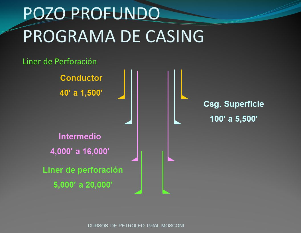 POZO PROFUNDO PROGRAMA DE CASING Liner de Perforación Conductor 40' a 1,500' Csg. Superficie 100' a 5,500' Intermedio 4,000' a 16,000' Liner de perfor