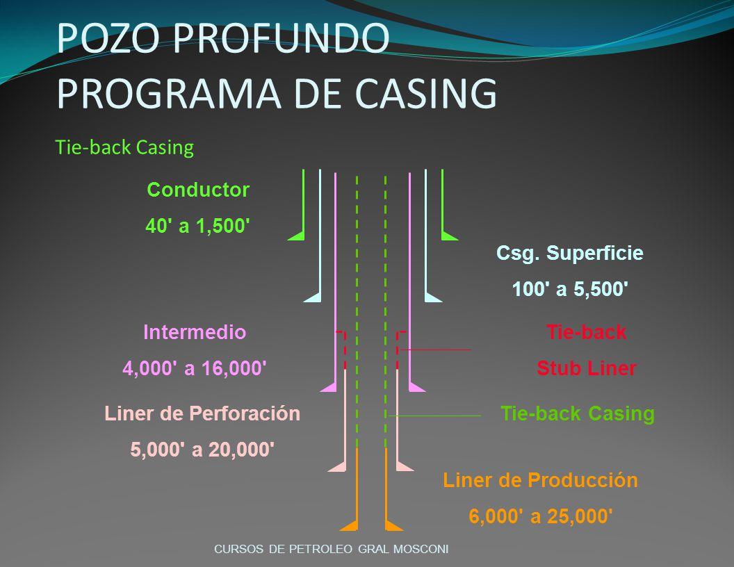 Conductor 40' a 1,500' Csg. Superficie 100' a 5,500' Intermedio 4,000' a 16,000' Liner de Perforación 5,000' a 20,000' Liner de Producción 6,000' a 25
