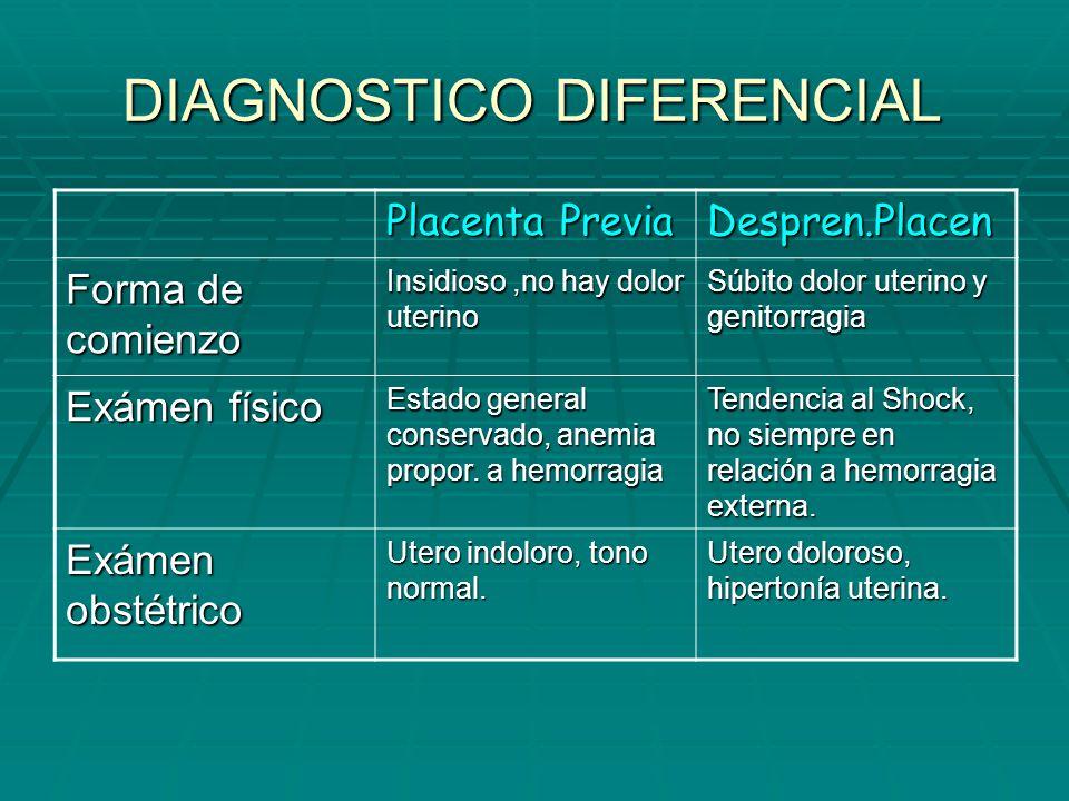 DIAGNOSTICO DIFERENCIAL Placenta Previa Despren.Placen Forma de comienzo Insidioso,no hay dolor uterino Súbito dolor uterino y genitorragia Exámen fís