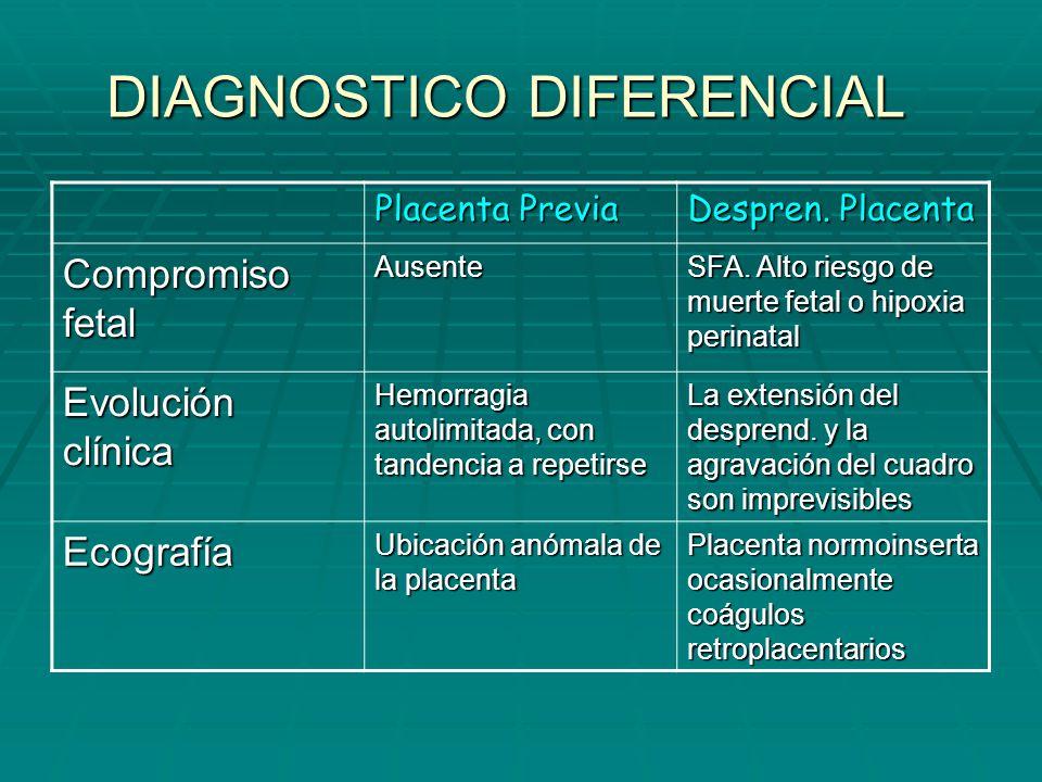 DIAGNOSTICO DIFERENCIAL Placenta Previa Despren. Placenta Compromiso fetal Ausente SFA. Alto riesgo de muerte fetal o hipoxia perinatal Evolución clín
