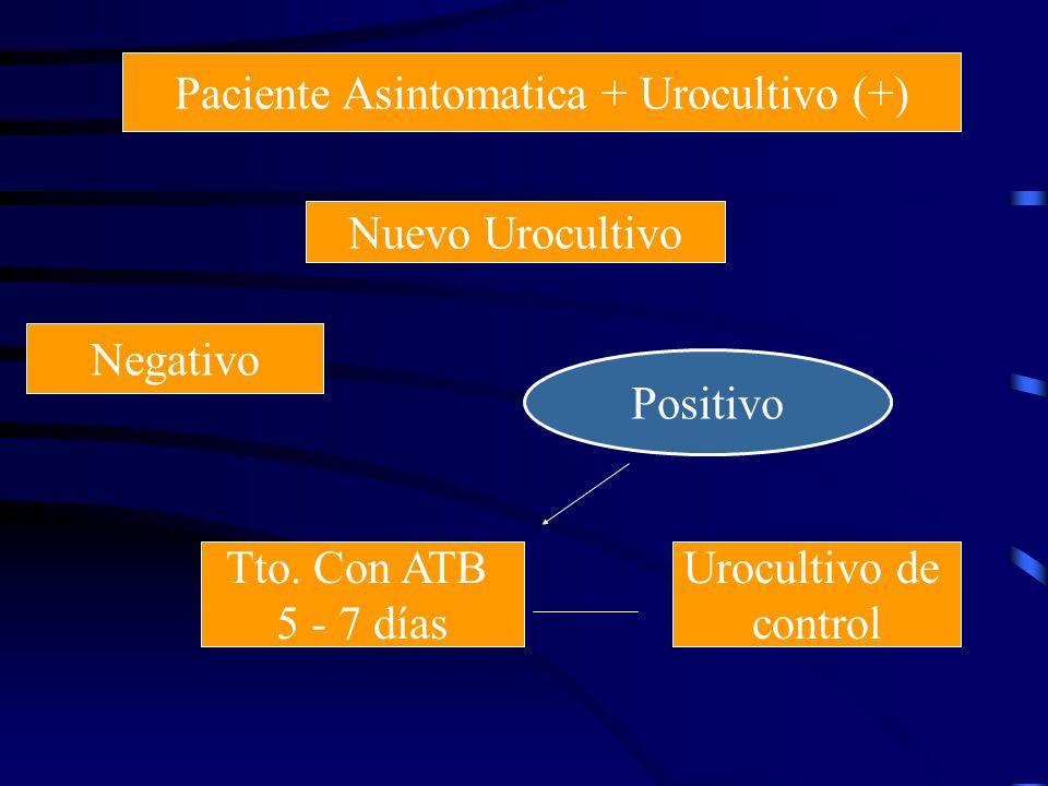 Paciente Asintomatica + Urocultivo (+) Nuevo Urocultivo Negativo Positivo Tto. Con ATB 5 - 7 días Urocultivo de control