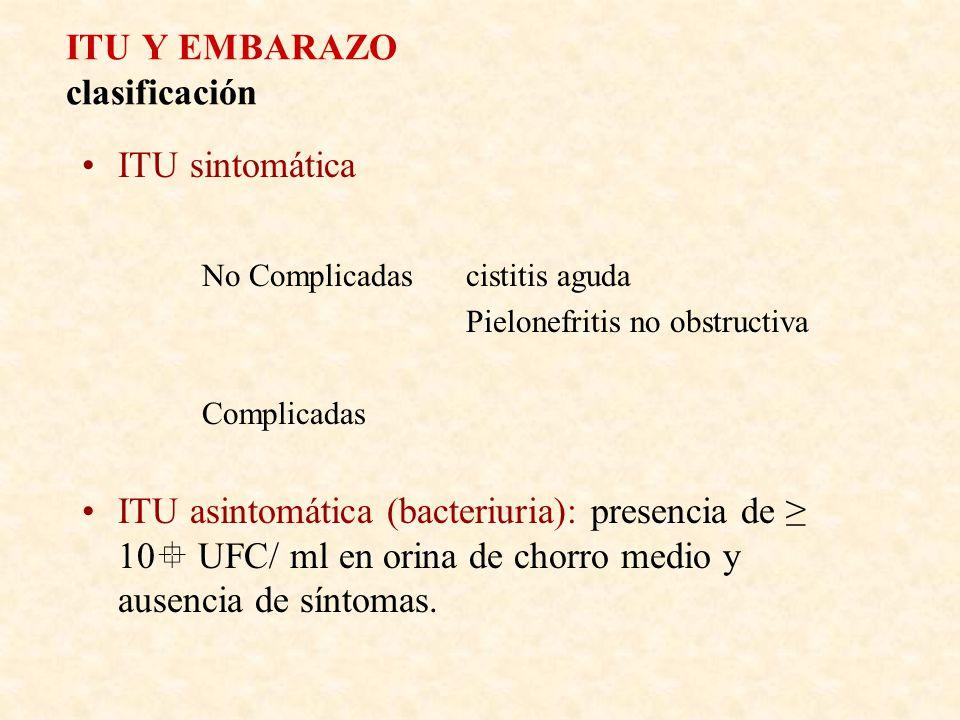 ITU Y EMBARAZO clasificación ITU sintomática No Complicadascistitis aguda Pielonefritis no obstructiva Complicadas ITU asintomática (bacteriuria): pre