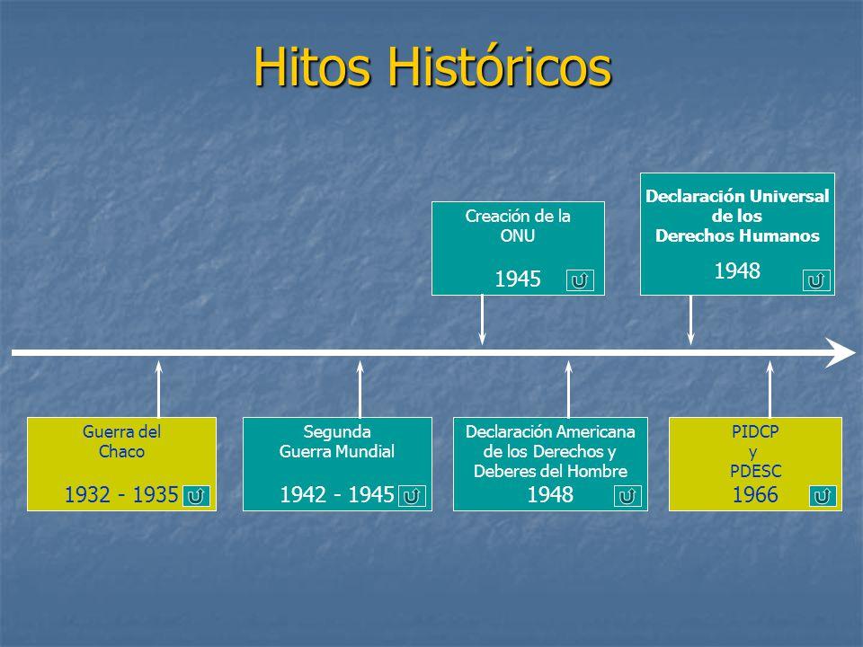 Hitos Históricos Creación de la ONU 1945 Segunda Guerra Mundial 1942 - 1945 Guerra del Chaco 1932 - 1935 Declaración Americana de los Derechos y Deberes del Hombre 1948 PIDCP y PDESC 1966 Declaración Universal de los Derechos Humanos 1948
