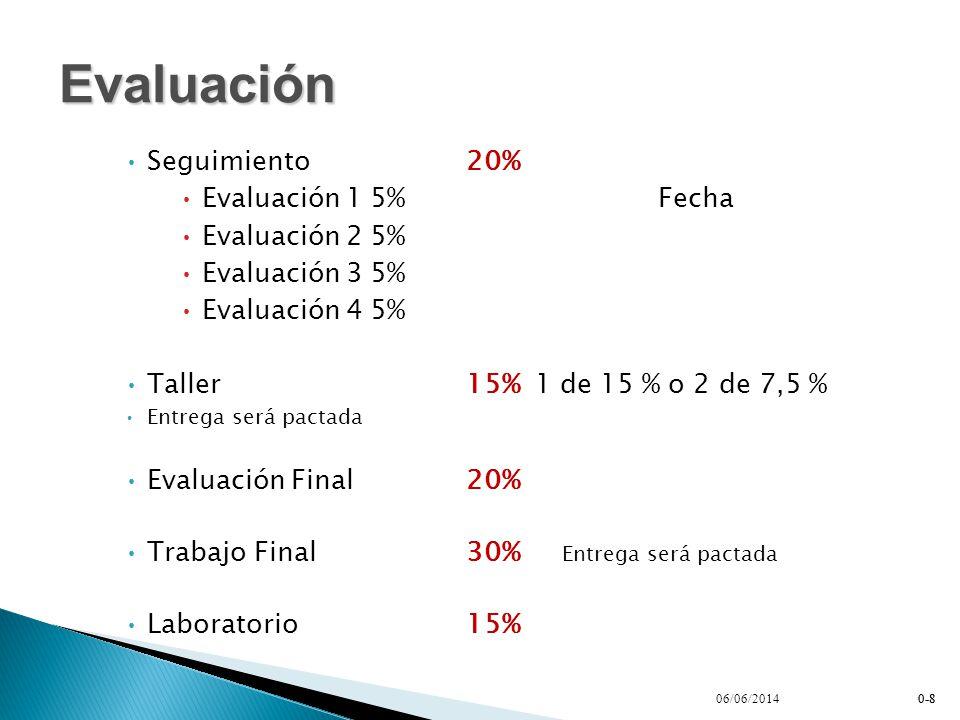 Seguimiento 20% Evaluación 15%Fecha Evaluación 25% Evaluación 35% Evaluación 45% Taller15% 1 de 15 % o 2 de 7,5 % Entrega será pactada Evaluación Final20% Trabajo Final30% Entrega será pactada Laboratorio15% 0-8 Evaluación 06/06/20140-8