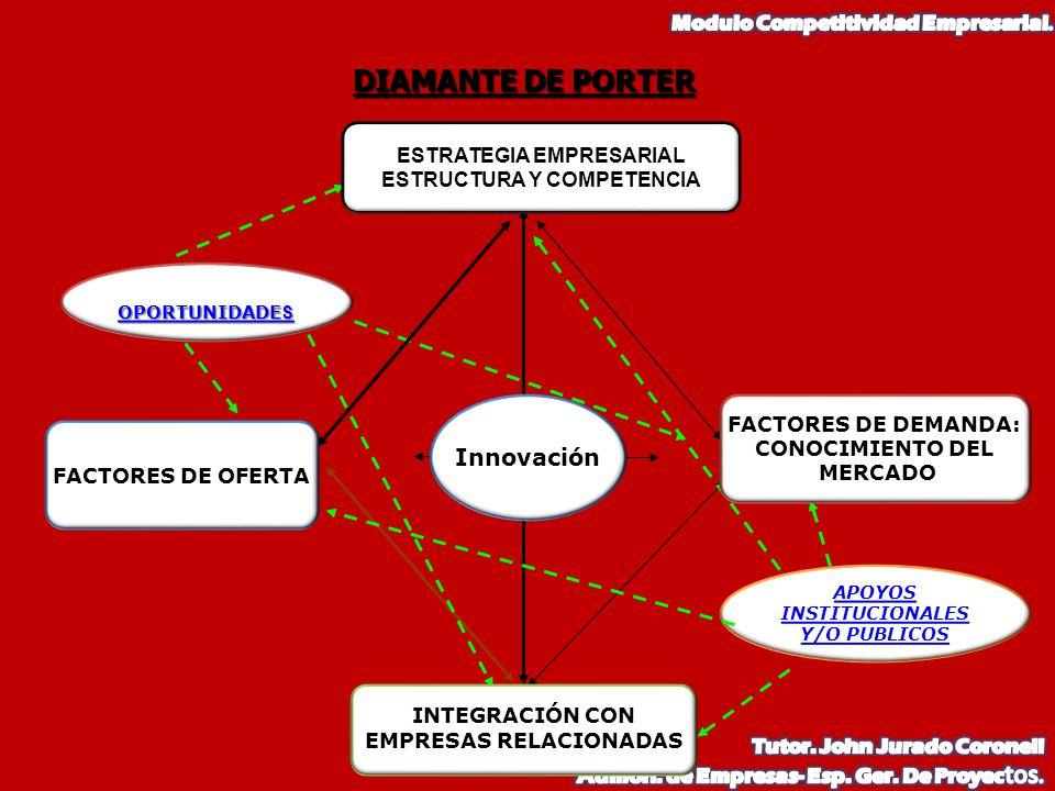 DIAMANTE DE PORTER APOYOS INSTITUCIONALES Y/O PUBLICOS OPORTUNIDADE S OPORTUNIDADE S ESTRATEGIA EMPRESARIAL ESTRATEGIA EMPRESARIAL ESTRUCTURA Y COMPET