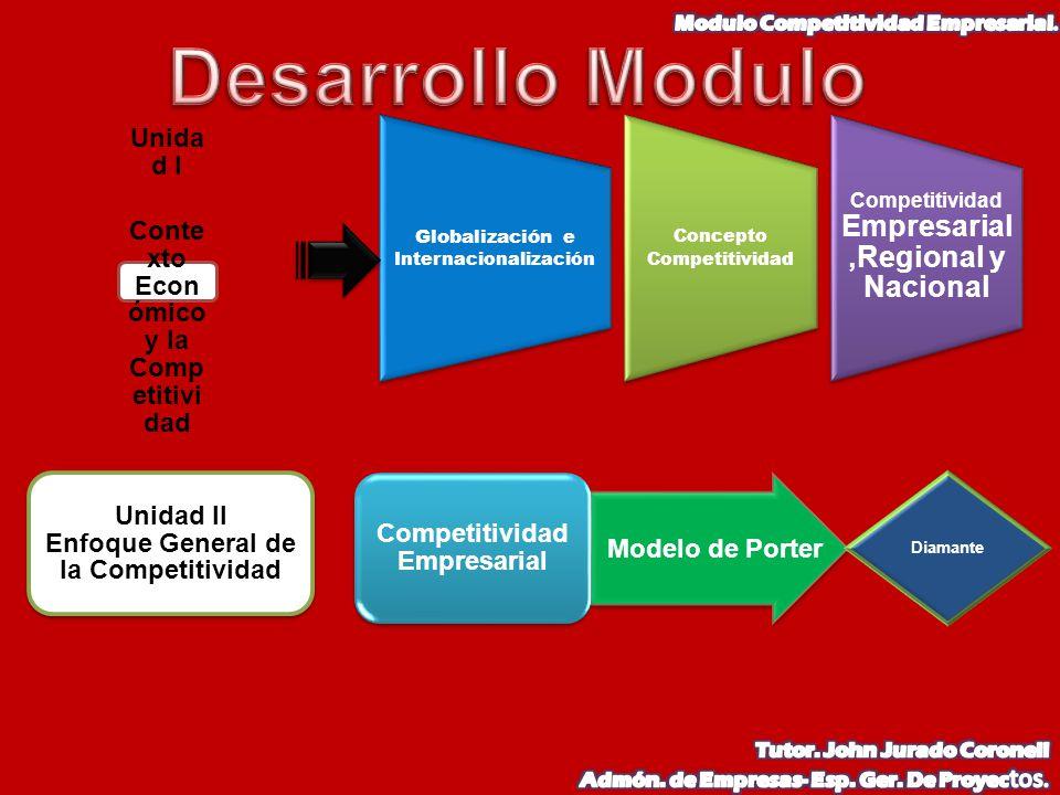 Globalización e Internacionalización Concepto Competitividad Competitividad Empresarial,Regional y Nacional Unida d I Conte xto Econ ómico y la Comp e