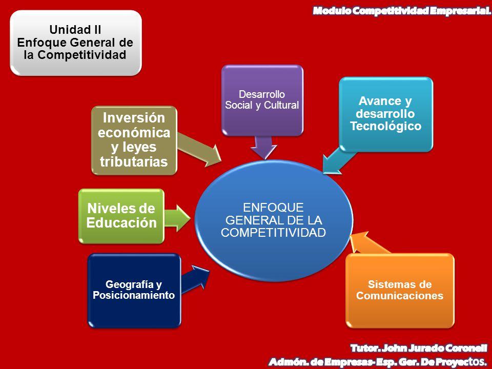ENFOQUE GENERAL DE LA COMPETITIVIDAD Geografía y Posicionamiento Niveles de Educación Desarrollo Social y Cultural Avance y desarrollo Tecnológico Sis