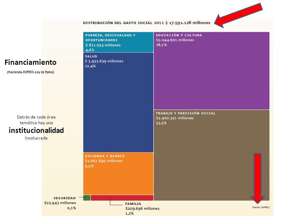 Financiamiento (Hacienda-DIPRES-Ley de Pptos) Detrás de cada área temática hay una institucionalidad involucrada