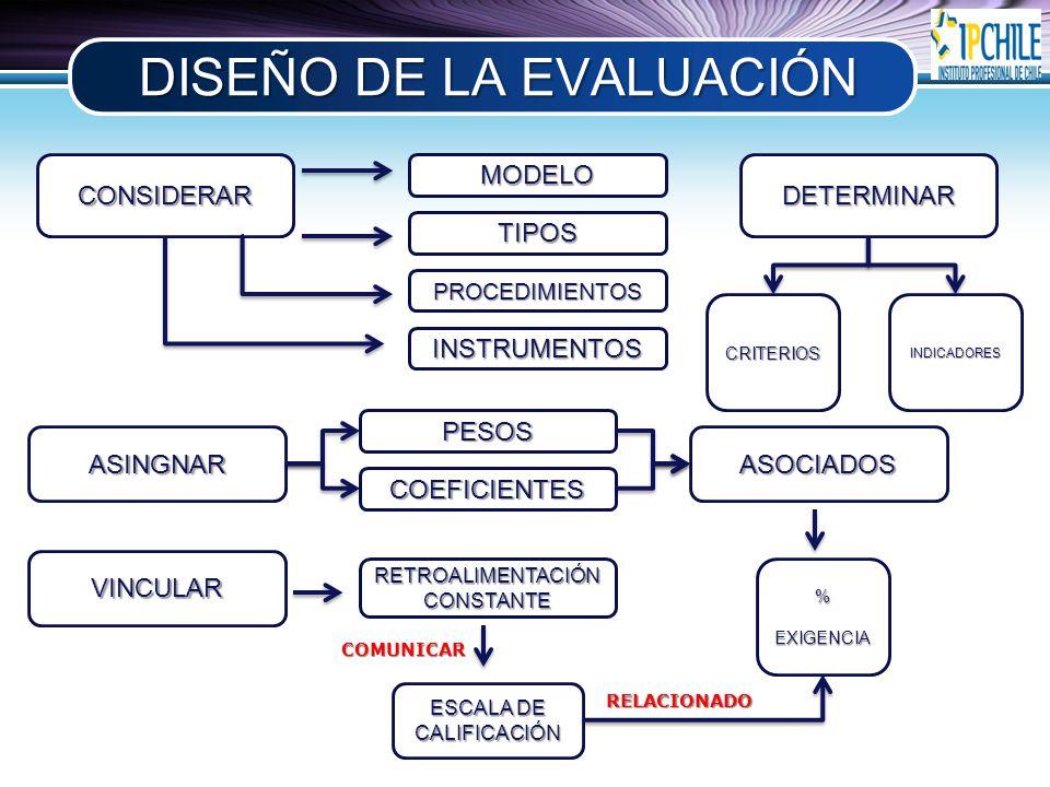 LOGO DISEÑO DE LA EVALUACIÓN CONSIDERARMODELO TIPOS PROCEDIMIENTOS INSTRUMENTOS DETERMINAR CRITERIOSINDICADORES ASINGNAR PESOS COEFICIENTES ASOCIADOS %EXIGENCIA VINCULAR RETROALIMENTACIÓNCONSTANTE ESCALA DE CALIFICACIÓN COMUNICAR RELACIONADO