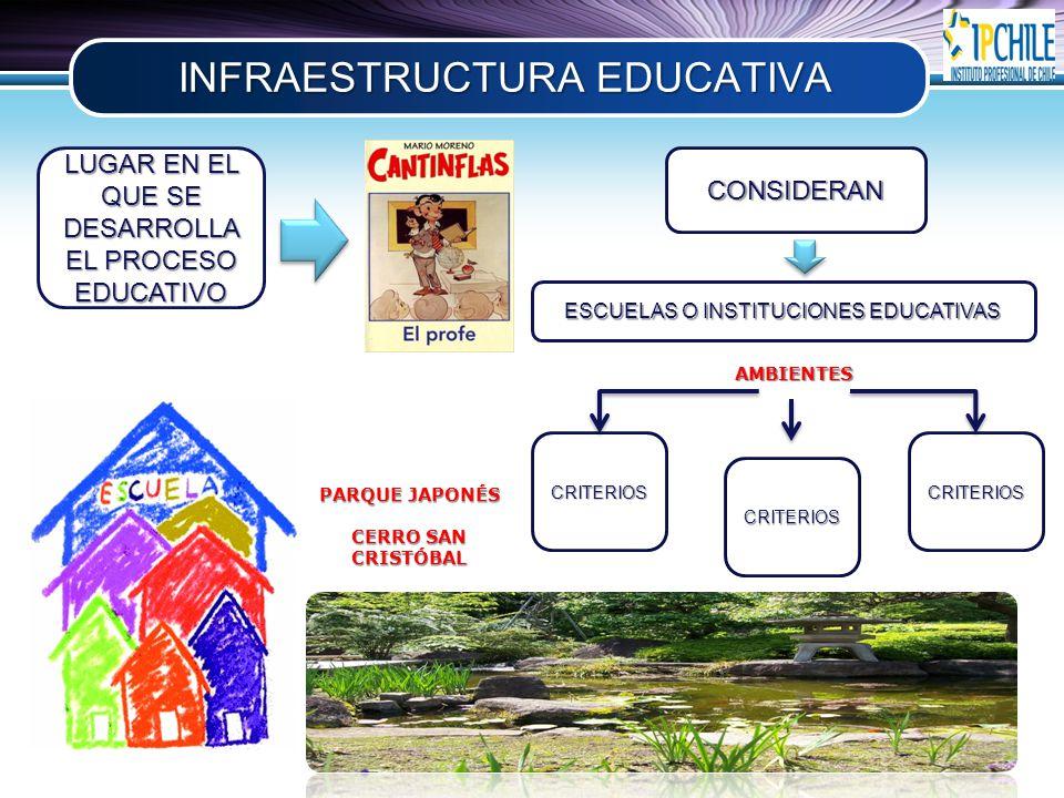 LOGO INFRAESTRUCTURA EDUCATIVA LUGAR EN EL QUE SE DESARROLLA EL PROCESO EDUCATIVO CONSIDERAN ESCUELAS O INSTITUCIONES EDUCATIVAS AMBIENTES CRITERIOS CRITERIOS CRITERIOS PARQUE JAPONÉS CERRO SAN CRISTÓBAL
