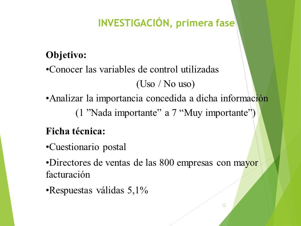 INVESTIGACIÓN, primera fase 12 Objetivo: Conocer las variables de control utilizadas (Uso / No uso) Analizar la importancia concedida a dicha informac