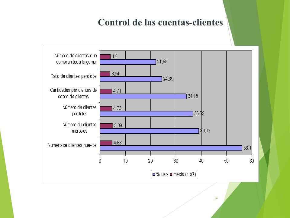 14 Control de las cuentas-clientes