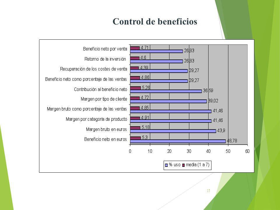 15 Control de beneficios
