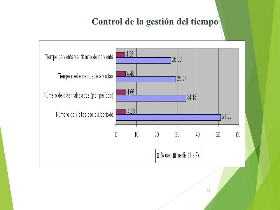 19 Control de la gestión del tiempo