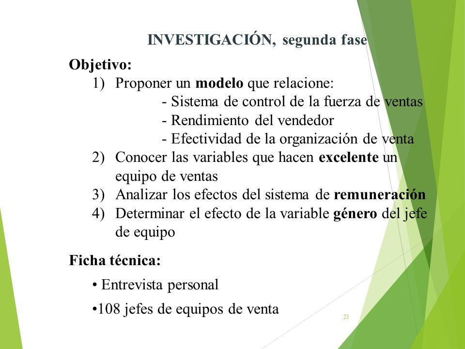 23 INVESTIGACIÓN, segunda fase Objetivo: 1)Proponer un modelo que relacione: - Sistema de control de la fuerza de ventas - Rendimiento del vendedor -