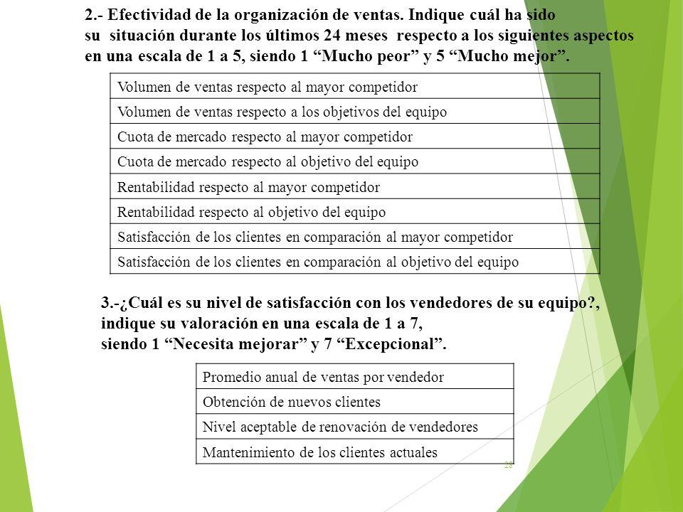 28 2.- Efectividad de la organización de ventas. Indique cuál ha sido su situación durante los últimos 24 meses respecto a los siguientes aspectos en