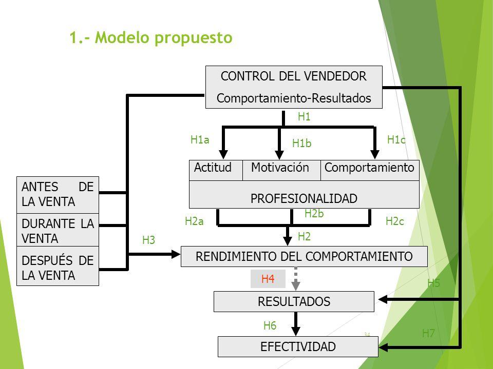 1.- Modelo propuesto 34 CONTROL DEL VENDEDOR Comportamiento-Resultados Actitud Motivación Comportamiento PROFESIONALIDAD RENDIMIENTO DEL COMPORTAMIENT