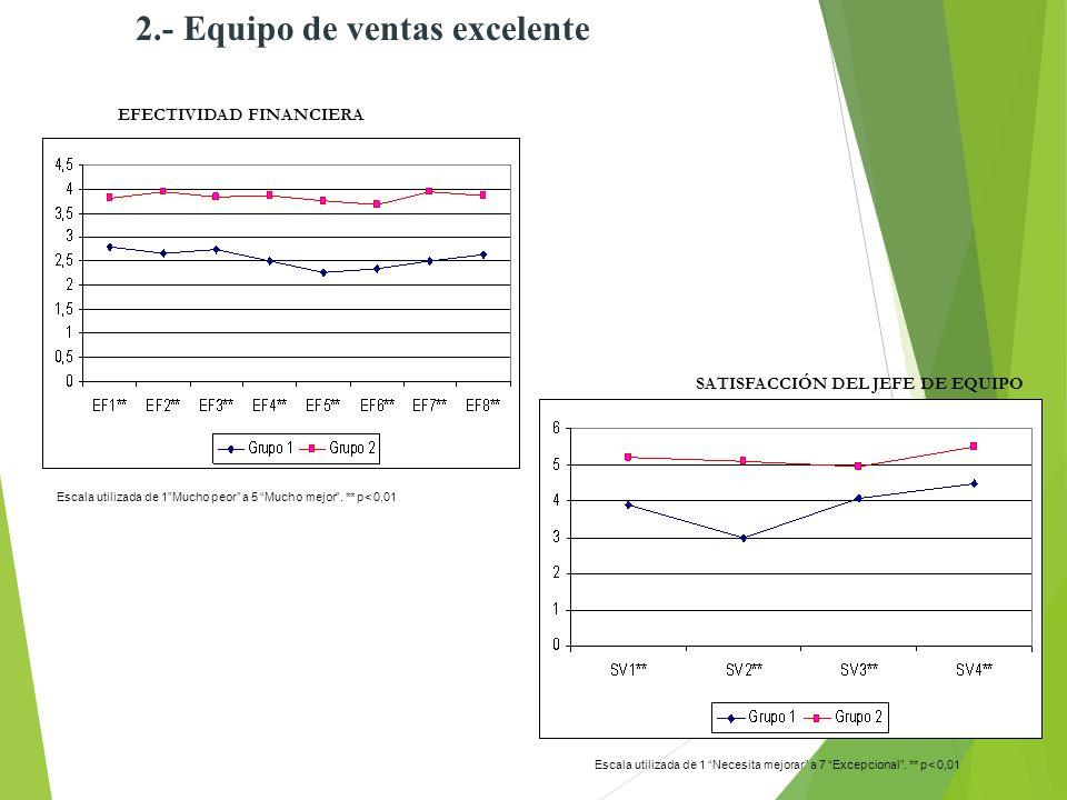36 2.- Equipo de ventas excelente EFECTIVIDAD FINANCIERA Escala utilizada de 1Mucho peor a 5 Mucho mejor. ** p< 0,01 SATISFACCIÓN DEL JEFE DE EQUIPO E