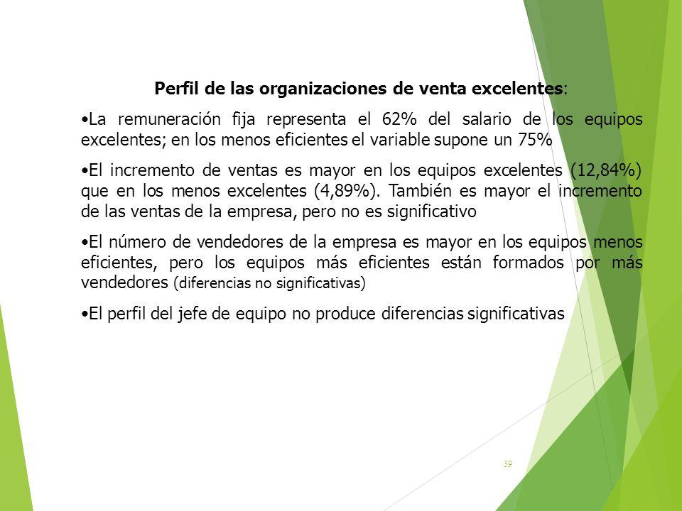 39 Perfil de las organizaciones de venta excelentes: La remuneración fija representa el 62% del salario de los equipos excelentes; en los menos eficie