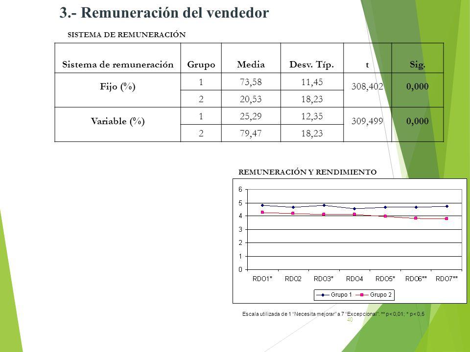 40 3.- Remuneración del vendedor SISTEMA DE REMUNERACIÓN Sistema de remuneraciónGrupoMediaDesv. Típ.tSig. Fijo (%) 173,5811,45 308,4020,000 220,5318,2