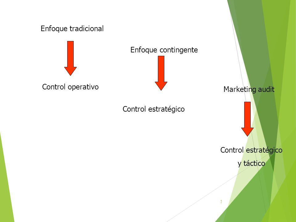 5 Enfoque tradicional Enfoque contingente Control operativo Control estratégico y táctico Marketing audit
