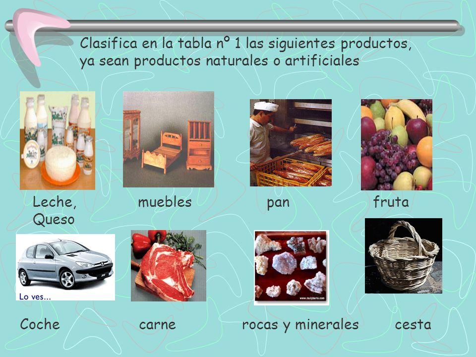 Clasifica en la tabla nº 1 las siguientes productos, ya sean productos naturales o artificiales Leche, muebles pan fruta Queso Coche carne rocas y minerales cesta