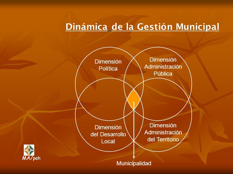 Dinámica de la Gestión Municipal Dimensión Política Dimensión Administración Pública Dimensión del Desarrollo Local Dimensión Administración del Terri
