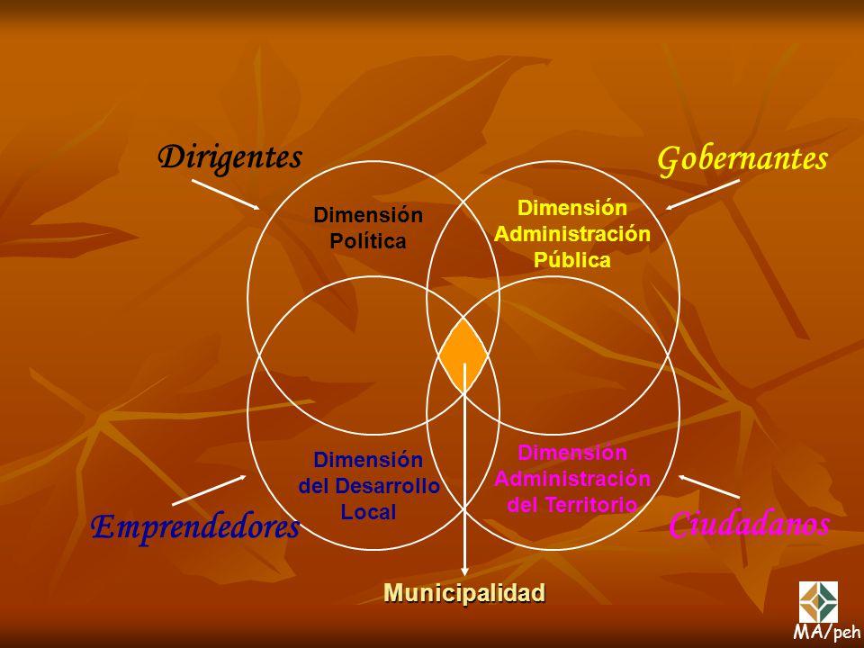 Municipalidad Dimensión Política Dirigentes Dimensión Administración Pública Gobernantes Dimensión del Desarrollo Local Emprendedores Dimensión Admini