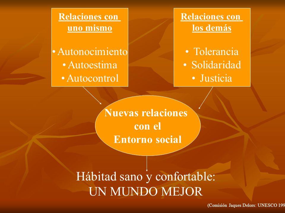 Relaciones con uno mismo Autonocimiento Autoestima Autocontrol Relaciones con los demás Tolerancia Solidaridad Justicia Nuevas relaciones con el Entor