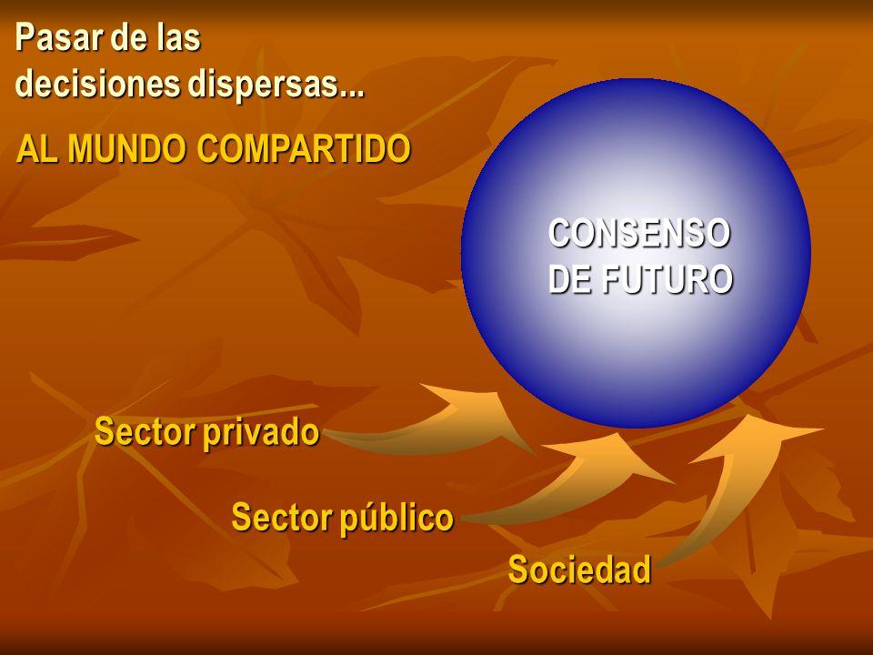 Pasar de las decisiones dispersas... CONSENSO DE FUTURO AL MUNDO COMPARTIDO Sector privado Sector público Sociedad Sociedad