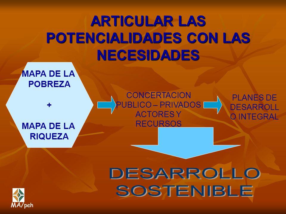 ARTICULAR LAS POTENCIALIDADES CON LAS NECESIDADES MAPA DE LA POBREZA + MAPA DE LA RIQUEZA CONCERTACION PUBLICO – PRIVADOS ACTORES Y RECURSOS PLANES DE