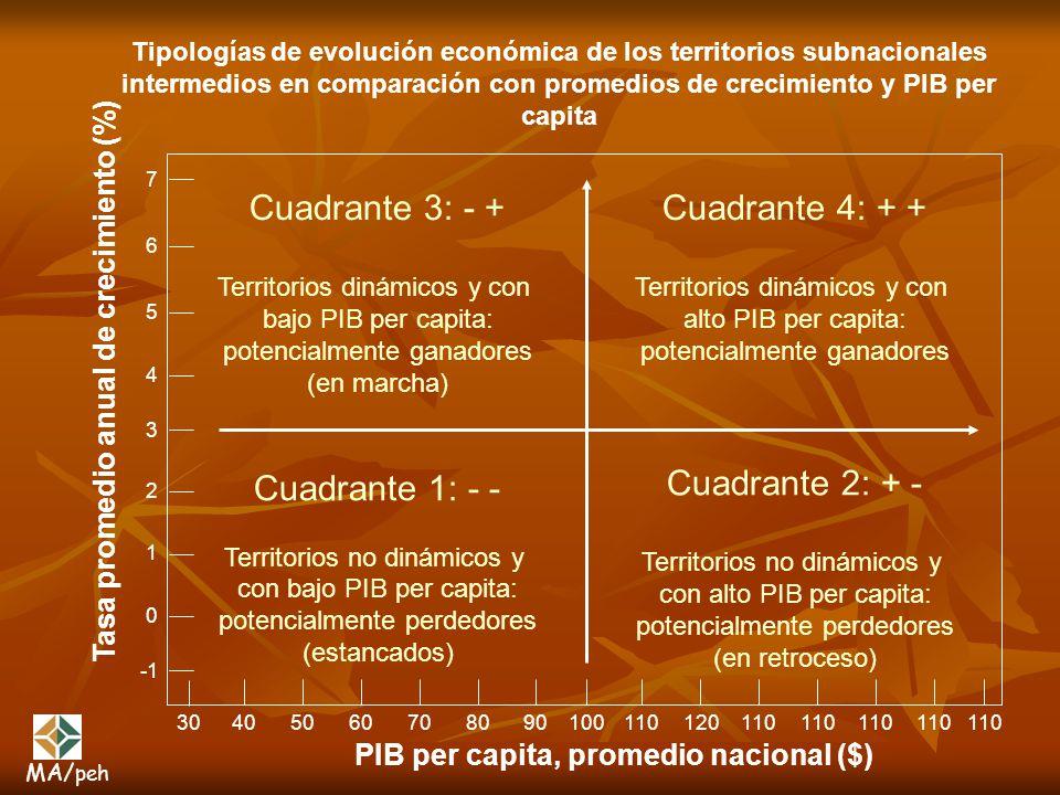 Tipologías de evolución económica de los territorios subnacionales intermedios en comparación con promedios de crecimiento y PIB per capita Cuadrante