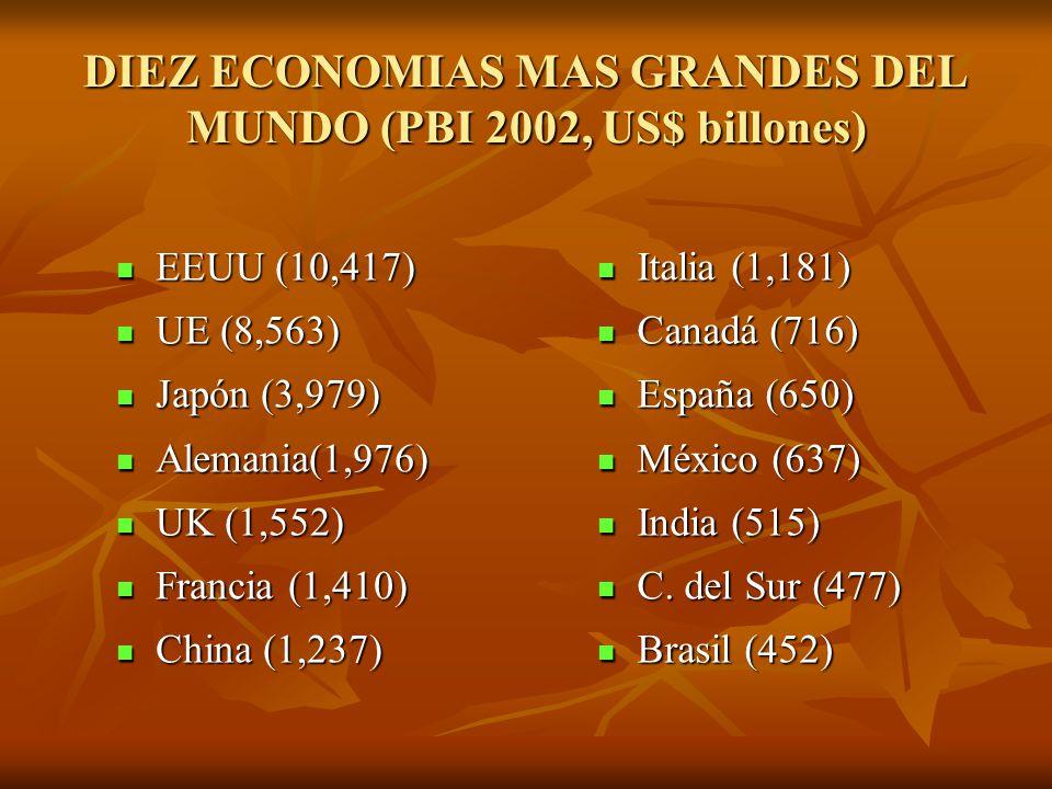 DIEZ ECONOMIAS MAS GRANDES DEL MUNDO (PBI 2002, US$ billones) EEUU (10,417) EEUU (10,417) UE (8,563) UE (8,563) Japón (3,979) Japón (3,979) Alemania(1