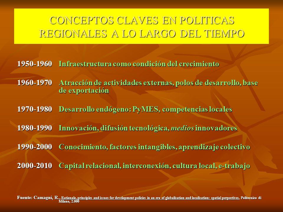 CONCEPTOS CLAVES EN POLITICAS REGIONALES A LO LARGO DEL TIEMPO 1950-1960Infraestructura como condición del crecimiento 1960-1970Atracción de actividad