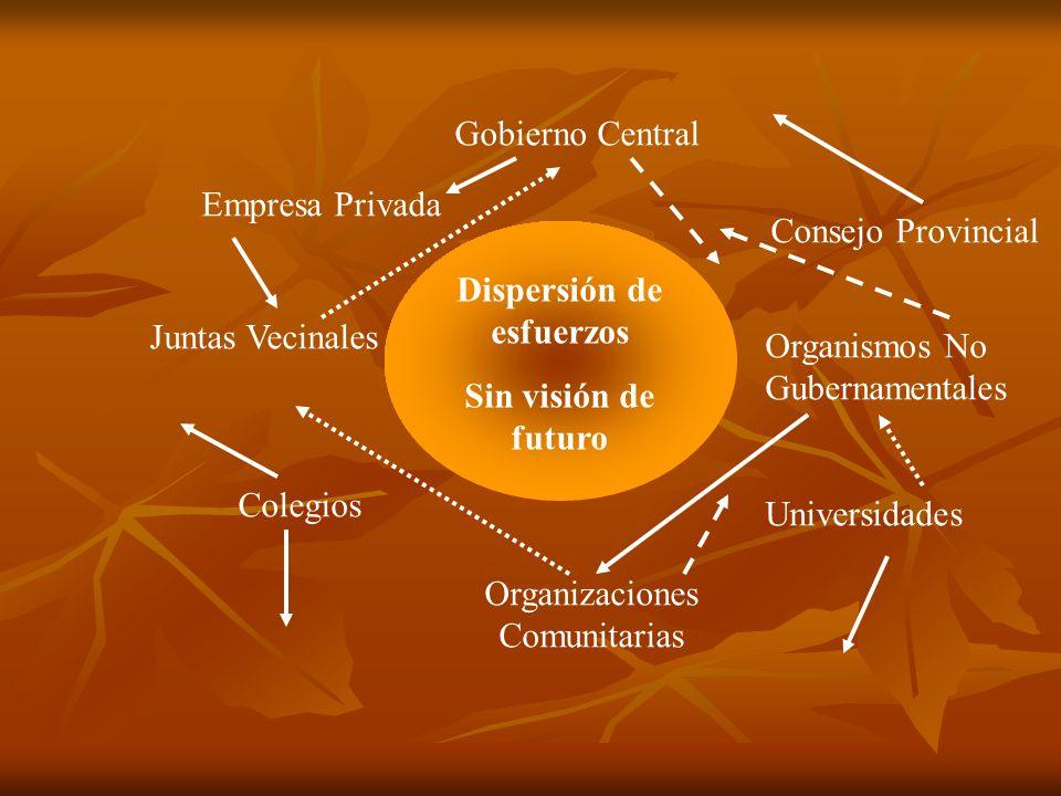 Gobierno Central Consejo Provincial Empresa Privada Juntas Vecinales Organismos No Gubernamentales Universidades Organizaciones Comunitarias Colegios