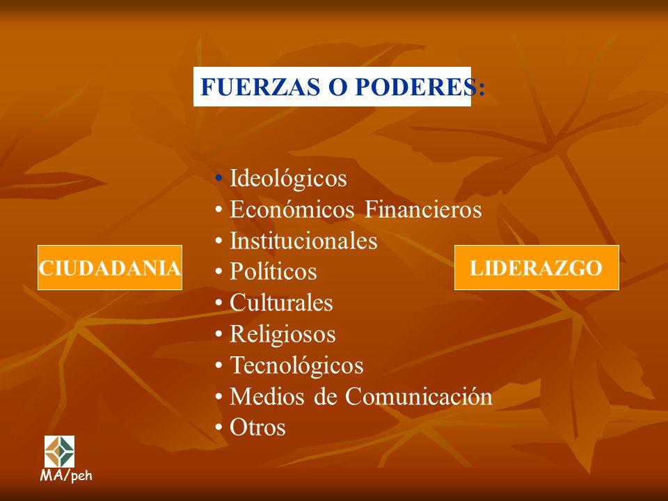 FUERZAS O PODERES: Ideológicos Económicos Financieros Institucionales Políticos Culturales Religiosos Tecnológicos Medios de Comunicación Otros CIUDAD