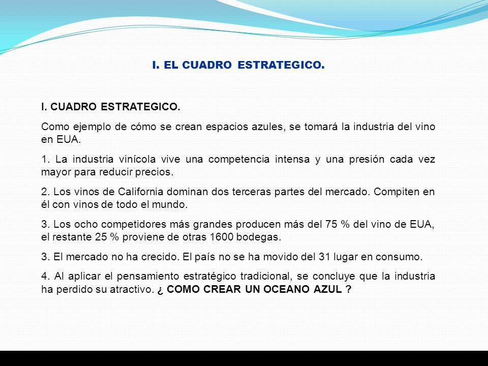 I. EL CUADRO ESTRATEGICO. I. CUADRO ESTRATEGICO. Como ejemplo de cómo se crean espacios azules, se tomará la industria del vino en EUA. 1. La industri