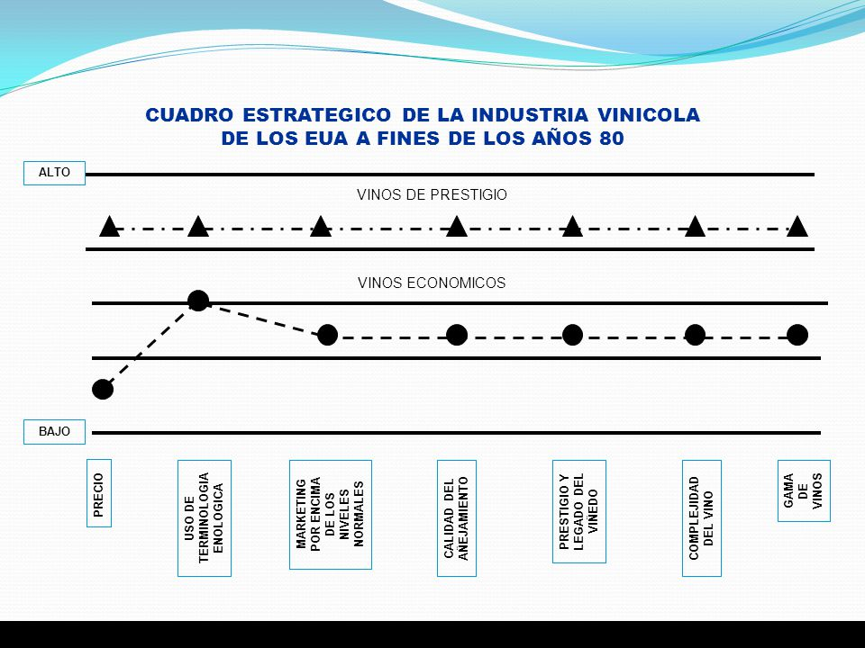 CUADRO ESTRATEGICO DE LA INDUSTRIA VINICOLA DE LOS EUA A FINES DE LOS AÑOS 80 PRECIO USO DE TERMINOLOGIA ENOLOGICA MARKETING POR ENCIMA DE LOS NIVELES