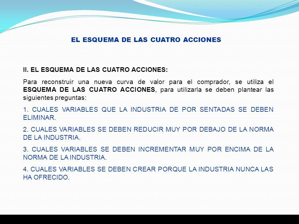 II. EL ESQUEMA DE LAS CUATRO ACCIONES: Para reconstruir una nueva curva de valor para el comprador, se utiliza el ESQUEMA DE LAS CUATRO ACCIONES, para